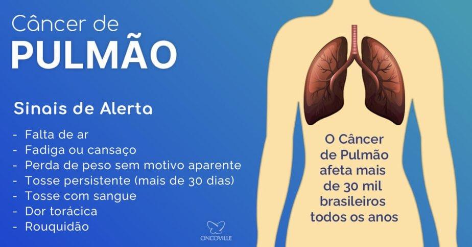 Agosto Branco alerta contra o câncer de pulmão Oncoville