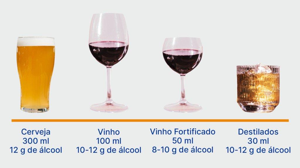 Relação entre o consumo de bebida alcoólica e o câncer